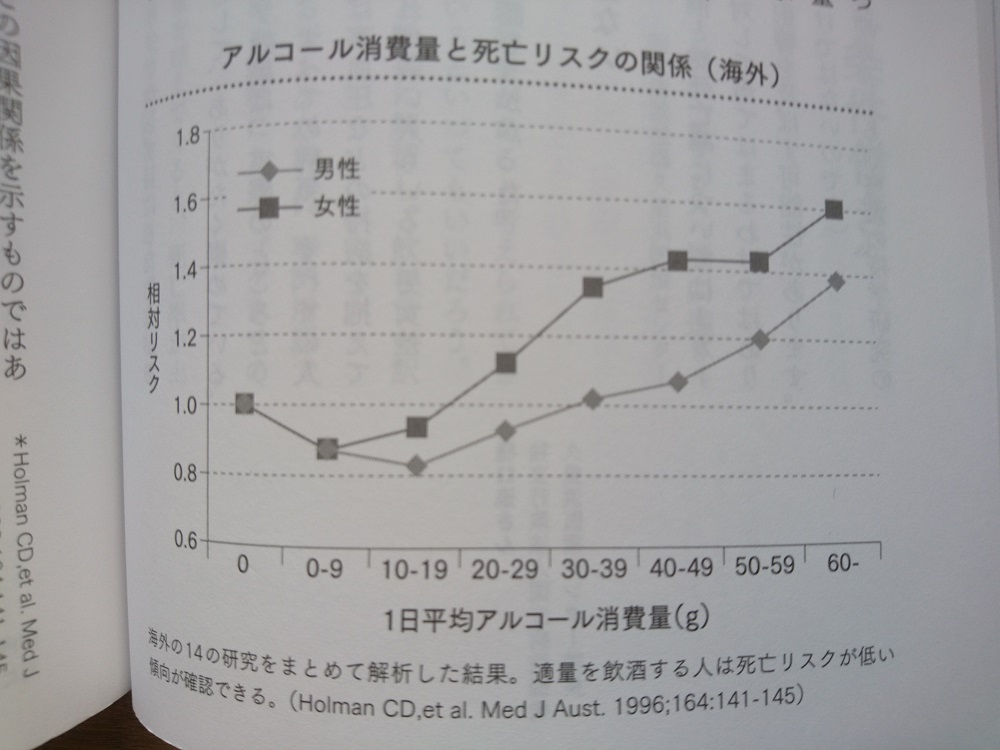 飲酒量と死亡リスク.JPG