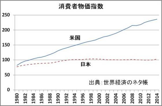 日本とアメリカのインフレ率.jpg
