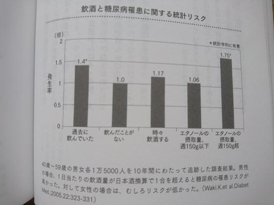 飲酒と糖尿病.JPG