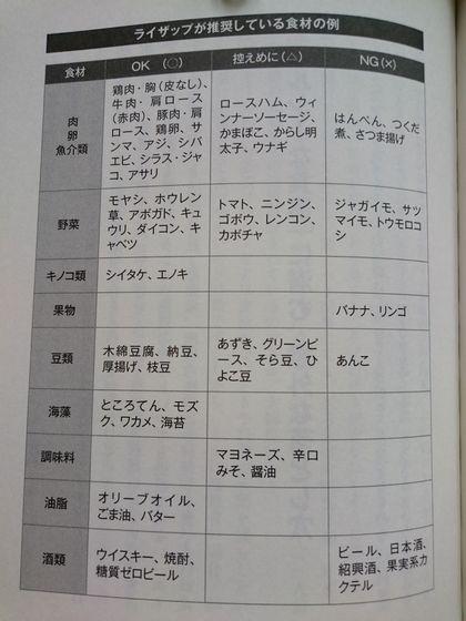 ライザップ食事制限.JPG