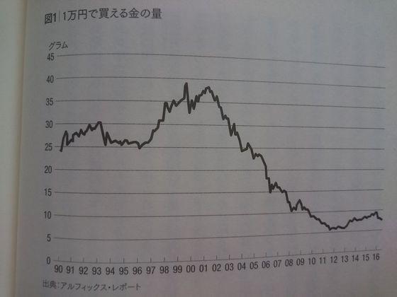 円で買える金の量年間推移.JPG