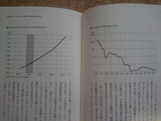 円とビットコインのの価値推移.JPG
