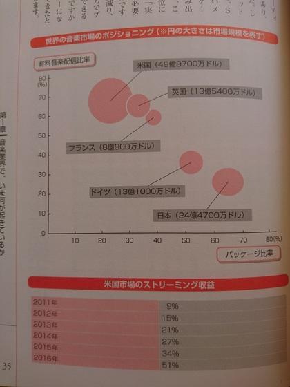 世界の音楽市場.JPG