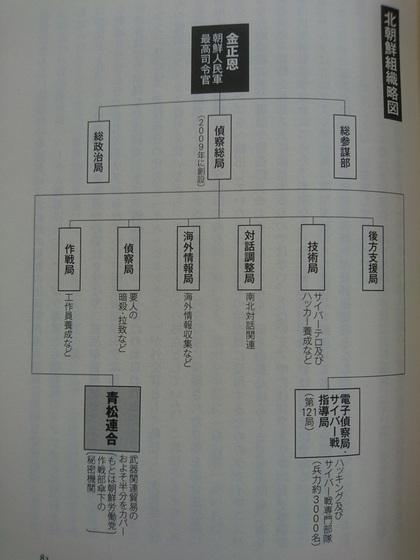 北朝鮮組織図.JPG