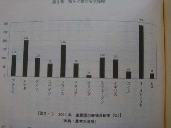 世界の穀物自給率.JPG