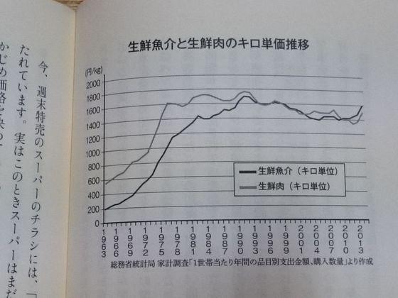 肉と魚のキロ単価比較.JPG