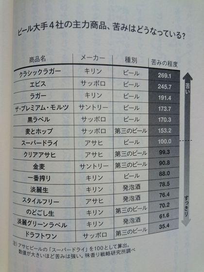 ビール商品別の苦み程度.JPG