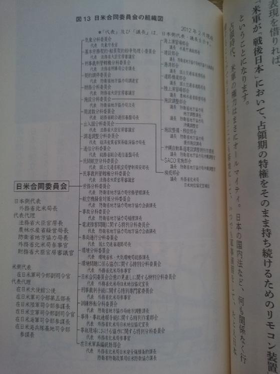 日米合同委員会組織図.JPG