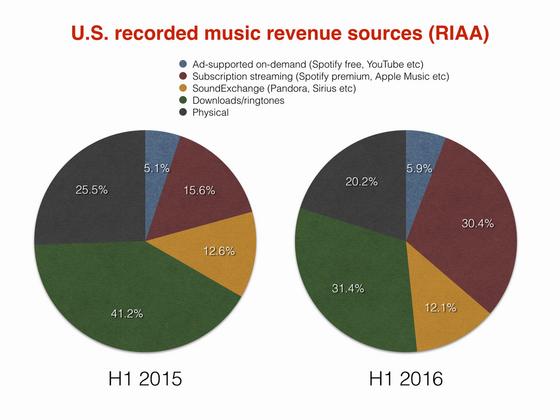 2016年CDとストリーミングのシェア.png